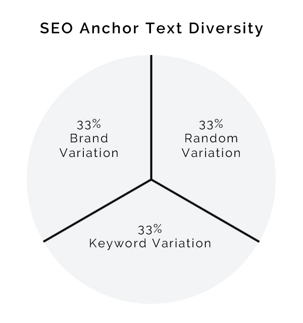 Anchor Text Diversity Wheel