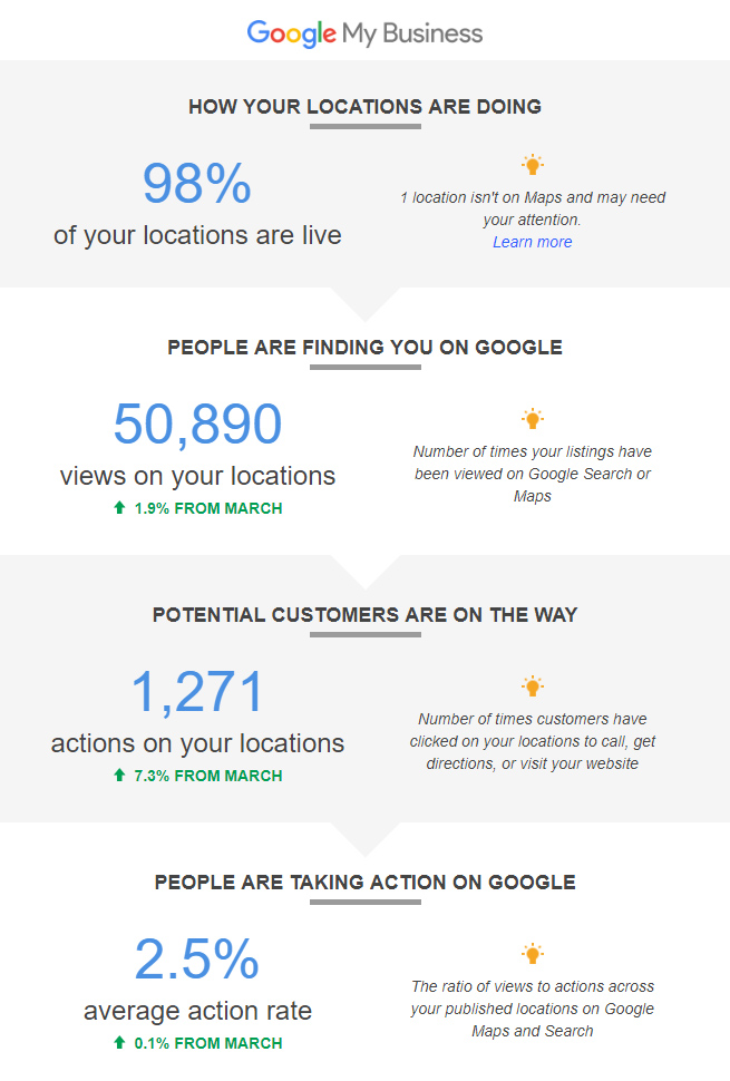 Google Local Business Insights Chart - 1 Month